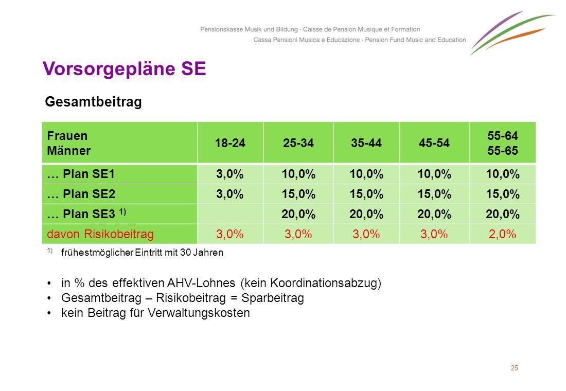 25 Vorsorgepläne SE Frauen Männer 18-2425-3435-4445-54 55-64 55-65 … Plan SE13,0%10,0% … Plan SE23,0%15,0% … Plan SE3 1) 20,0% davon Risikobeitrag3,0%