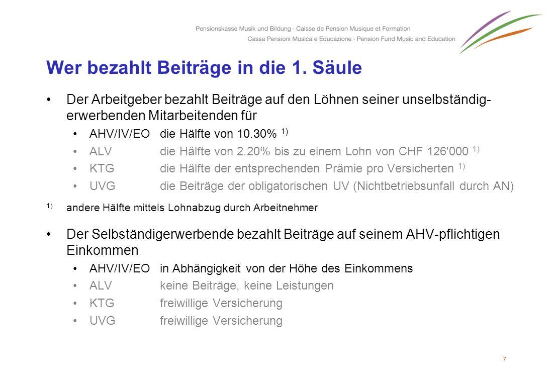 Wer bezahlt Beiträge in die 1. Säule Der Arbeitgeber bezahlt Beiträge auf den Löhnen seiner unselbständig- erwerbenden Mitarbeitenden für AHV/IV/EOdie