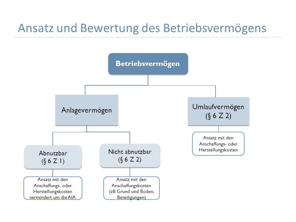 Ansatz und Bewertung des Betriebsvermögens Betriebsvermögen Anlagevermögen Umlaufvermögen (§ 6 Z 2) Umlaufvermögen (§ 6 Z 2) Abnutzbar (§ 6 Z 1) Abnutzbar (§ 6 Z 1) Nicht abnutzbar (§ 6 Z 2) Nicht abnutzbar (§ 6 Z 2) Ansatz mit den Anschaffungs- oder Herstellungskosten vermindert um die AfA Ansatz mit den Anschaffungskosten (zB Grund und Boden, Beteiligungen) Ansatz mit den Anschaffungs- oder Herstellungskosten