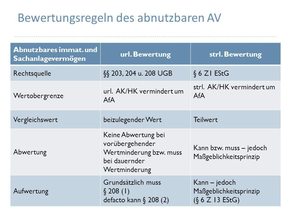 Bewertungsregeln des abnutzbaren AV Abnutzbares immat.