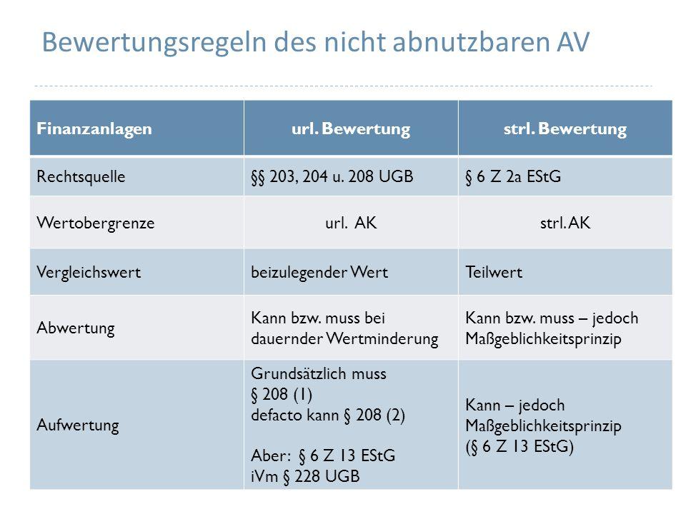 Bewertungsregeln des nicht abnutzbaren AV Finanzanlagenurl.