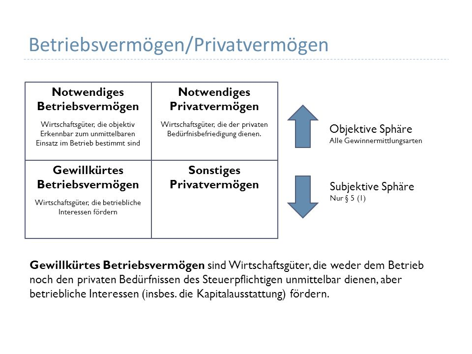 Gesellschaft mit beschränkter Haftung GmbH Verdeckte Gewinnausschüttung: Vorteil, den die Gesellschaft einem Gesellschafter nur aufgrund seiner Gesellschafterstellung zuwendet, den sie einem fremden Dritten nicht gewähren würde.