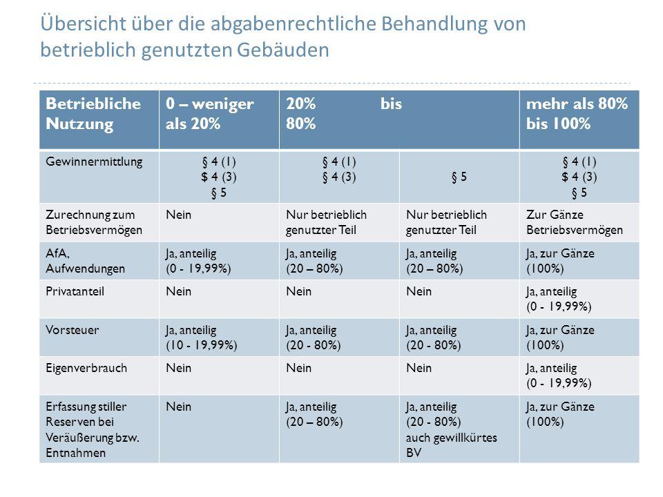 Übersicht über die abgabenrechtliche Behandlung von betrieblich genutzten Gebäuden Betriebliche Nutzung 0 – weniger als 20% 20% bis 80% mehr als 80% bis 100% Gewinnermittlung§ 4 (1) $ 4 (3) § 5 § 4 (1) § 4 (3)§ 5 § 4 (1) $ 4 (3) § 5 Zurechnung zum Betriebsvermögen NeinNur betrieblich genutzter Teil Nur betrieblich genutzter Teil Zur Gänze Betriebsvermögen AfA, Aufwendungen Ja, anteilig (0 - 19,99%) Ja, anteilig (20 – 80%) Ja, anteilig (20 – 80%) Ja, zur Gänze (100%) PrivatanteilNein Ja, anteilig (0 - 19,99%) VorsteuerJa, anteilig (10 - 19,99%) Ja, anteilig (20 - 80%) Ja, anteilig (20 - 80%) Ja, zur Gänze (100%) EigenverbrauchNein Ja, anteilig (0 - 19,99%) Erfassung stiller Reserven bei Veräußerung bzw.