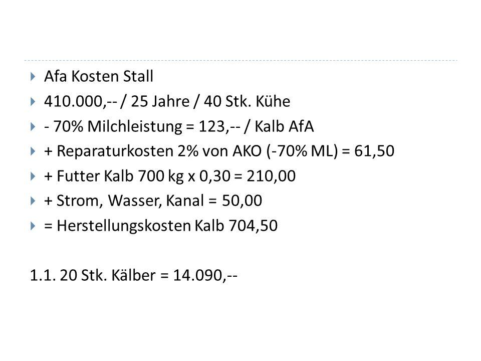 Afa Kosten Stall 410.000,-- / 25 Jahre / 40 Stk. Kühe - 70% Milchleistung = 123,-- / Kalb AfA + Reparaturkosten 2% von AKO (-70% ML) = 61,50 + Futter