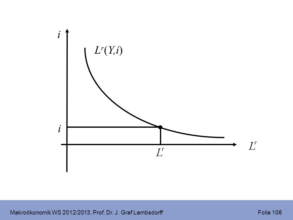 Makroökonomik WS 2012/2013, Prof. Dr. J. Graf Lambsdorff Folie 106 i L r (Y,i) i
