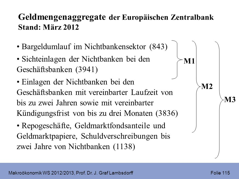Makroökonomik WS 2012/2013, Prof. Dr. J. Graf Lambsdorff Folie 115 Geldmengenaggregate der Europäischen Zentralbank Stand: März 2012 Bargeldumlauf im