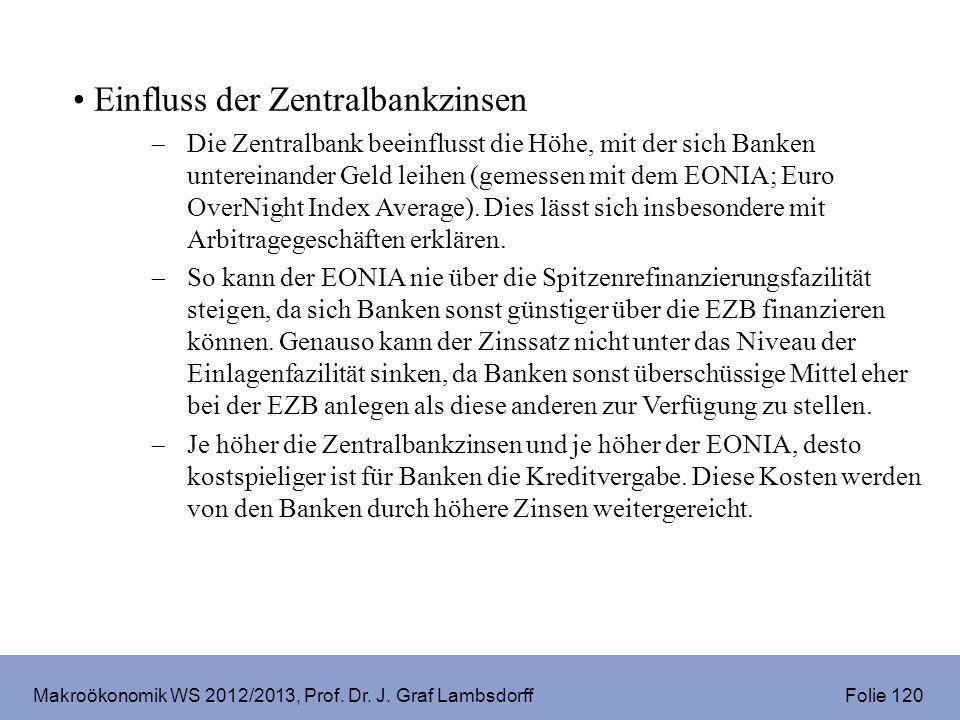 Makroökonomik WS 2012/2013, Prof. Dr. J. Graf Lambsdorff Folie 120 Einfluss der Zentralbankzinsen Die Zentralbank beeinflusst die Höhe, mit der sich B
