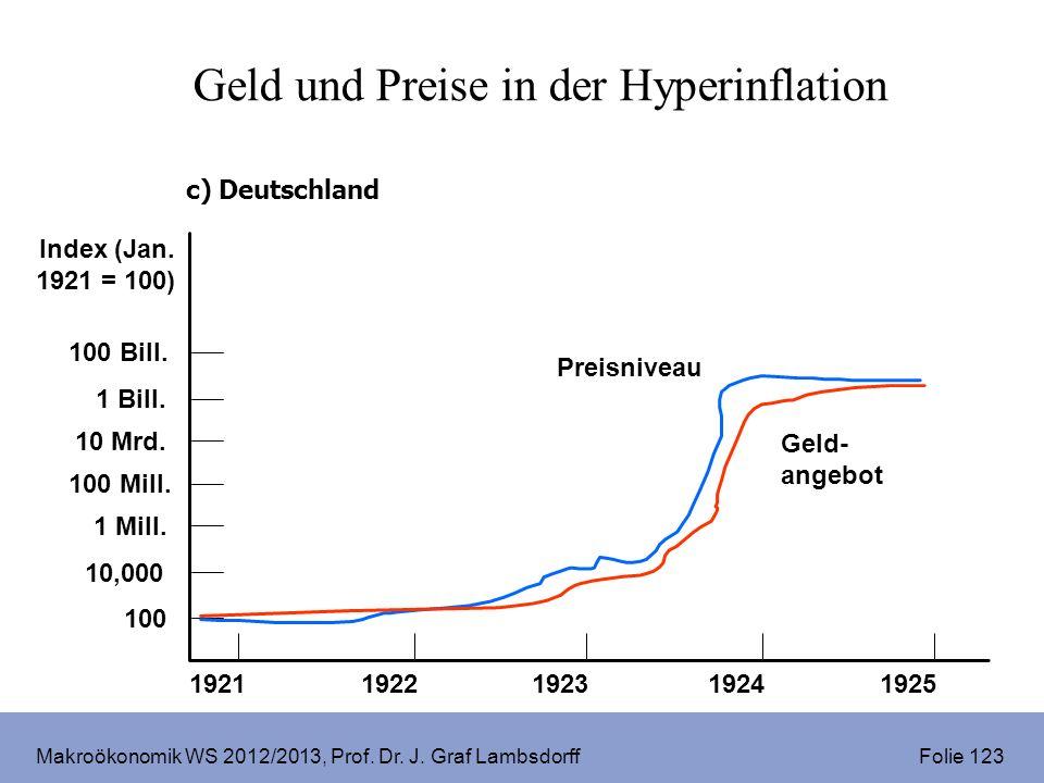 Makroökonomik WS 2012/2013, Prof. Dr. J. Graf Lambsdorff Folie 123 c) Deutschland 100 Bill. 1 Mill. 10 Mrd. 1 Bill. 100 Mill. 10,000 100 Index (Jan. 1