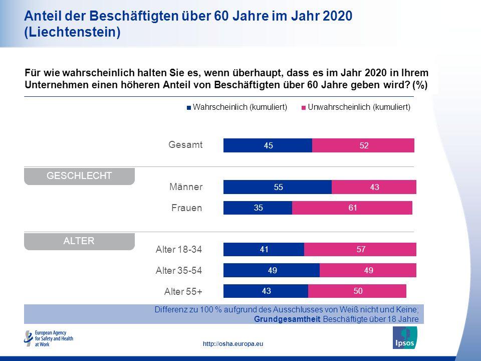 10 http://osha.europa.eu Gesamt Männer Frauen Alter 18-34 Alter 35-54 Alter 55+ Anteil der Beschäftigten über 60 Jahre im Jahr 2020 (Liechtenstein) Fü