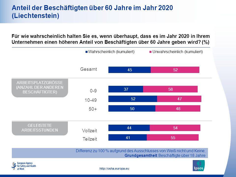 11 http://osha.europa.eu Anteil der Beschäftigten über 60 Jahre im Jahr 2020 (Liechtenstein) Für wie wahrscheinlich halten Sie es, wenn überhaupt, das