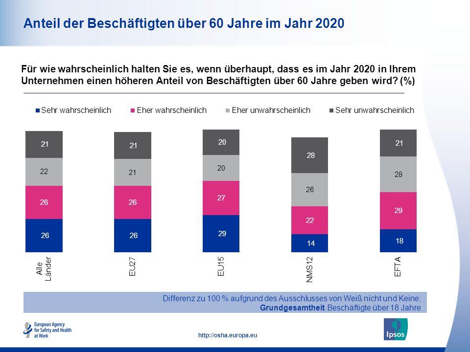 13 http://osha.europa.eu Anteil der Beschäftigten über 60 Jahre im Jahr 2020 Für wie wahrscheinlich halten Sie es, wenn überhaupt, dass es im Jahr 202