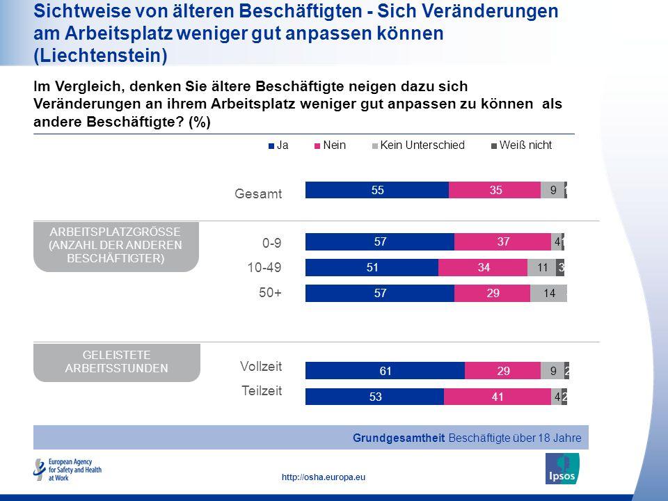 17 http://osha.europa.eu Sichtweise von älteren Beschäftigten - Sich Veränderungen am Arbeitsplatz weniger gut anpassen können (Liechtenstein) Im Verg