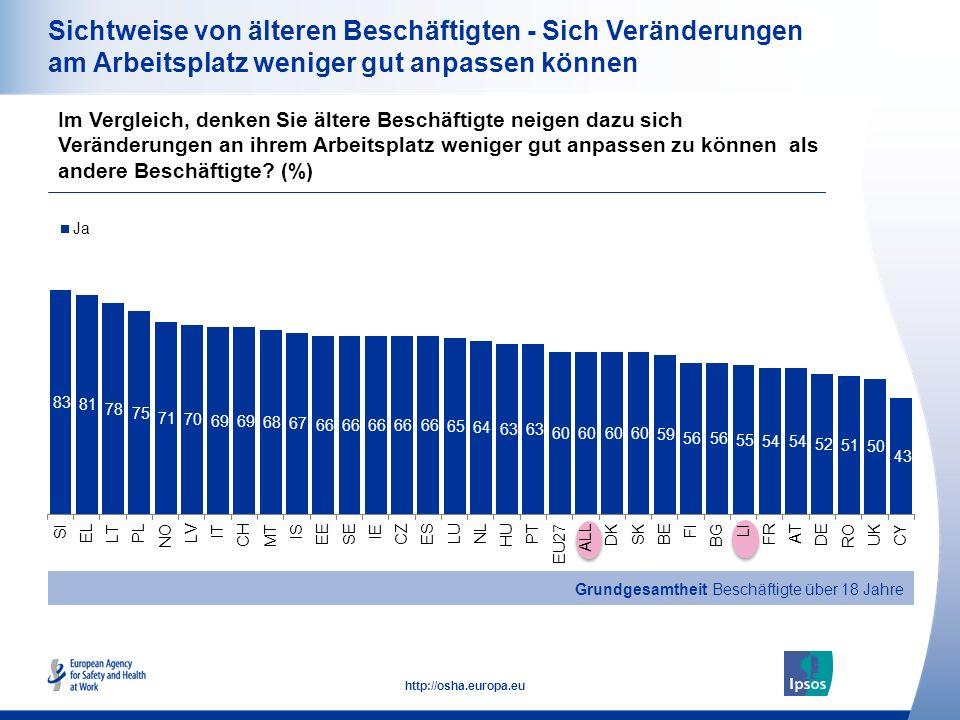 18 http://osha.europa.eu Sichtweise von älteren Beschäftigten - Sich Veränderungen am Arbeitsplatz weniger gut anpassen können Im Vergleich, denken Si