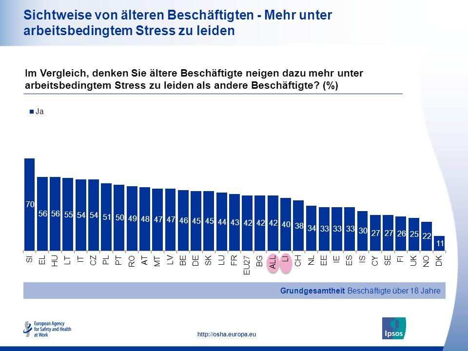 22 http://osha.europa.eu Sichtweise von älteren Beschäftigten - Mehr unter arbeitsbedingtem Stress zu leiden Im Vergleich, denken Sie ältere Beschäfti