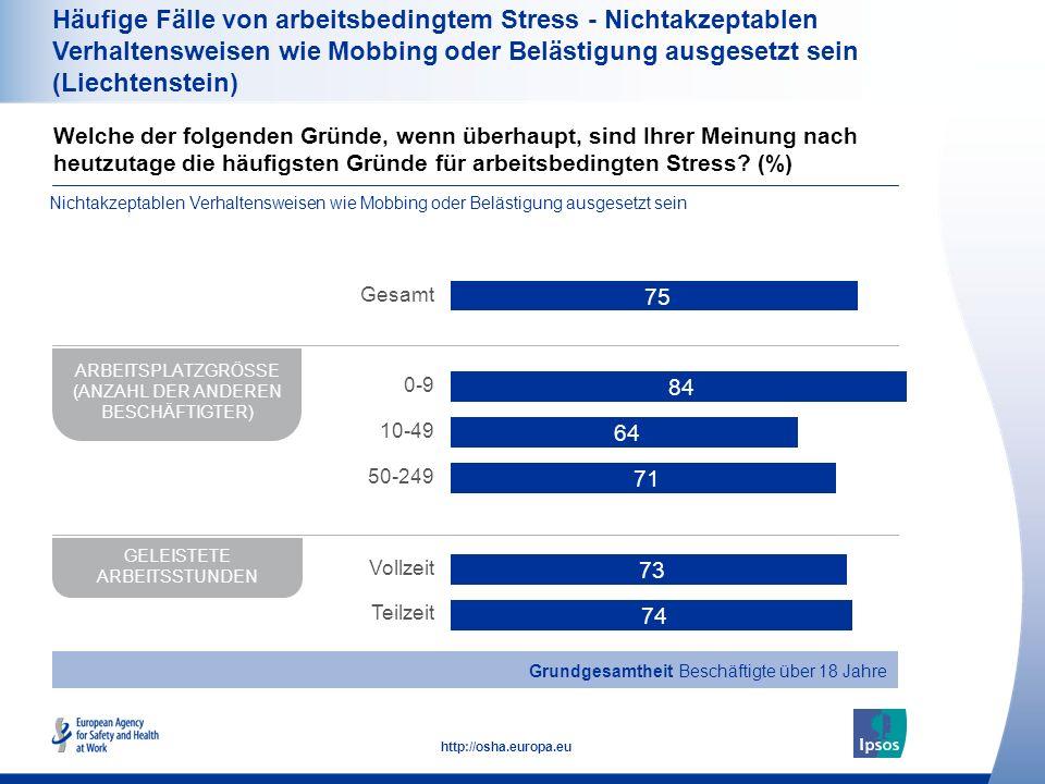 35 http://osha.europa.eu Häufige Fälle von arbeitsbedingtem Stress - Nichtakzeptablen Verhaltensweisen wie Mobbing oder Belästigung ausgesetzt sein (L