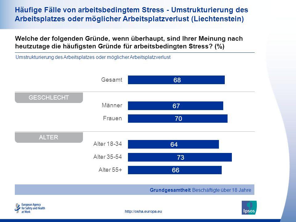 36 http://osha.europa.eu Welche der folgenden Gründe, wenn überhaupt, sind Ihrer Meinung nach heutzutage die häufigsten Gründe für arbeitsbedingten St