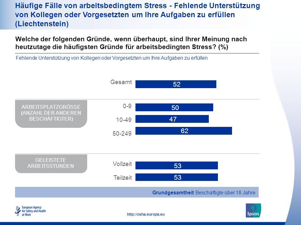 39 http://osha.europa.eu Häufige Fälle von arbeitsbedingtem Stress - Fehlende Unterstützung von Kollegen oder Vorgesetzten um Ihre Aufgaben zu erfülle