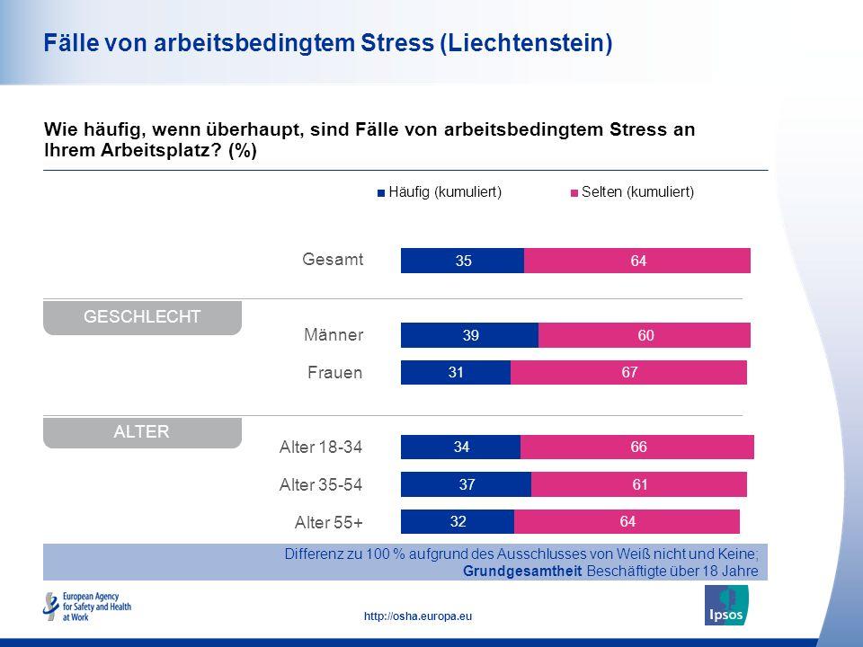 42 http://osha.europa.eu Gesamt Männer Frauen Alter 18-34 Alter 35-54 Alter 55+ Fälle von arbeitsbedingtem Stress (Liechtenstein) Wie häufig, wenn übe