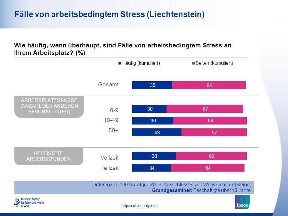 43 http://osha.europa.eu Fälle von arbeitsbedingtem Stress (Liechtenstein) Wie häufig, wenn überhaupt, sind Fälle von arbeitsbedingtem Stress an Ihrem