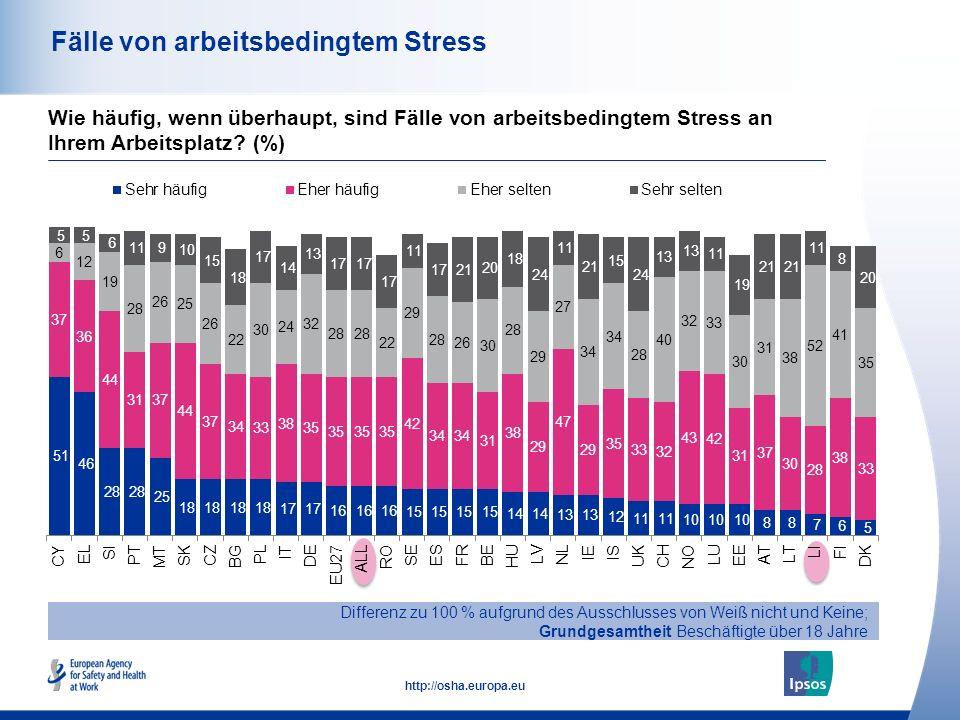 44 http://osha.europa.eu Fälle von arbeitsbedingtem Stress Differenz zu 100 % aufgrund des Ausschlusses von Weiß nicht und Keine; Grundgesamtheit Besc