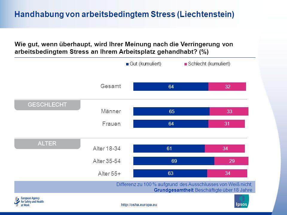 48 http://osha.europa.eu Gesamt Männer Frauen Alter 18-34 Alter 35-54 Alter 55+ Handhabung von arbeitsbedingtem Stress (Liechtenstein) Wie gut, wenn ü