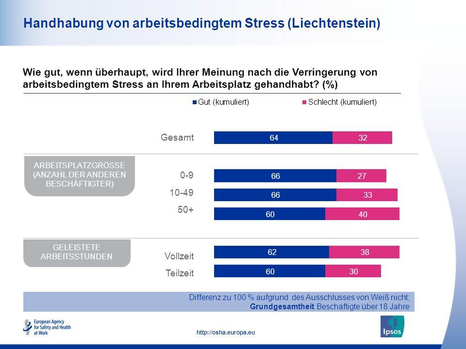 49 http://osha.europa.eu Handhabung von arbeitsbedingtem Stress (Liechtenstein) Wie gut, wenn überhaupt, wird Ihrer Meinung nach die Verringerung von