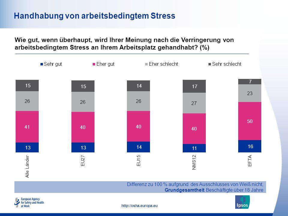 51 http://osha.europa.eu Handhabung von arbeitsbedingtem Stress Wie gut, wenn überhaupt, wird Ihrer Meinung nach die Verringerung von arbeitsbedingtem