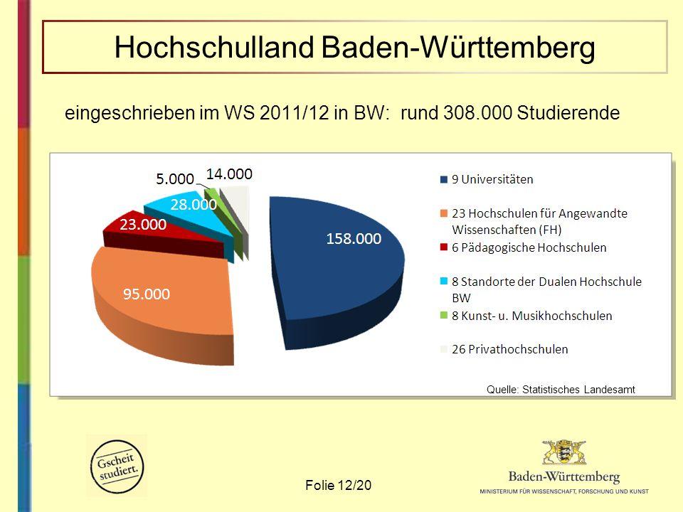 eingeschrieben im WS 2011/12 in BW: rund 308.000 Studierende Folie 12/20 Quelle: Statistisches Landesamt Hochschulland Baden-Württemberg Quelle: Stati