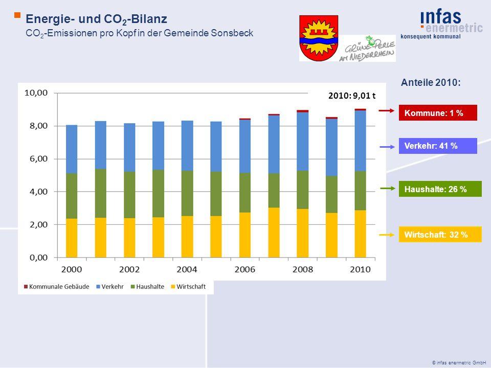 © infas enermetric GmbH CO 2 -Emissionen pro Kopf in der Gemeinde Sonsbeck Energie- und CO 2 -Bilanz Anteile 2010: Kommune: 1 % Verkehr: 41 % Haushalte: 26 % Wirtschaft: 32 % 2010: 9,01 t