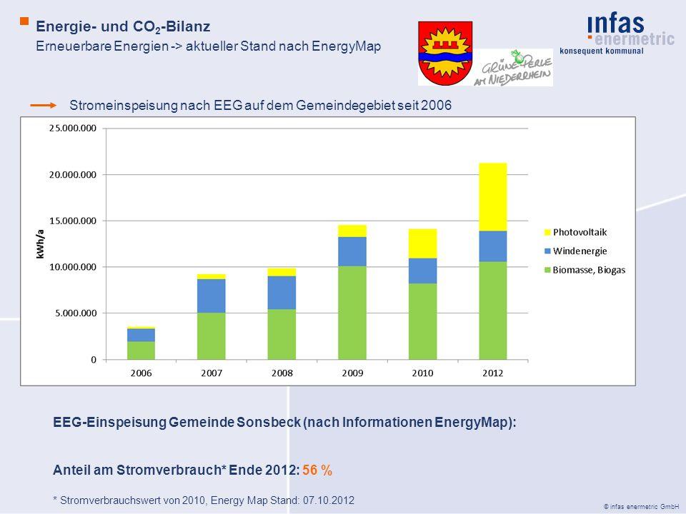© infas enermetric GmbH Erneuerbare Energien -> aktueller Stand nach EnergyMap Energie- und CO 2 -Bilanz Stromeinspeisung nach EEG auf dem Gemeindegebiet seit 2006 EEG-Einspeisung Gemeinde Sonsbeck (nach Informationen EnergyMap): Anteil am Stromverbrauch* Ende 2012: 56 % * Stromverbrauchswert von 2010, Energy Map Stand: 07.10.2012
