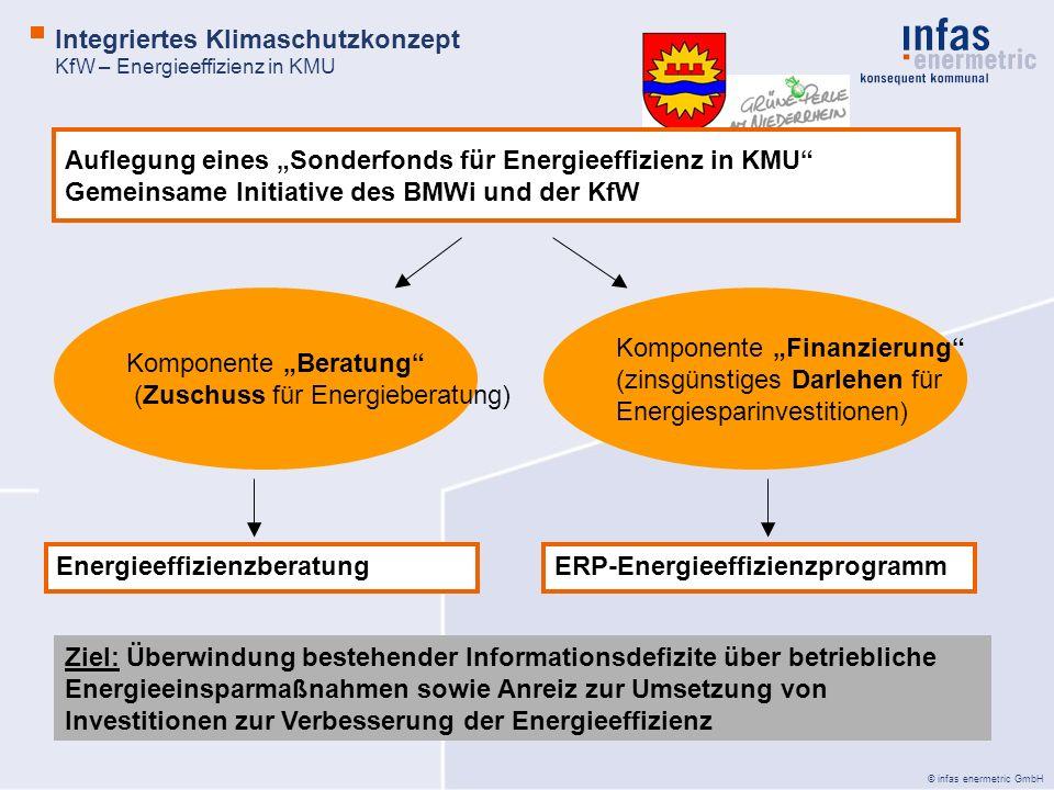 © infas enermetric GmbH Integriertes Klimaschutzkonzept KfW – Energieeffizienz in KMU Quelle: KfW impuls November 2007 Auflegung eines Sonderfonds für Energieeffizienz in KMU Gemeinsame Initiative des BMWi und der KfW Komponente Beratung (Zuschuss für Energieberatung) Komponente Finanzierung (zinsgünstiges Darlehen für Energiesparinvestitionen) ERP-EnergieeffizienzprogrammEnergieeffizienzberatung Ziel: Überwindung bestehender Informationsdefizite über betriebliche Energieeinsparmaßnahmen sowie Anreiz zur Umsetzung von Investitionen zur Verbesserung der Energieeffizienz