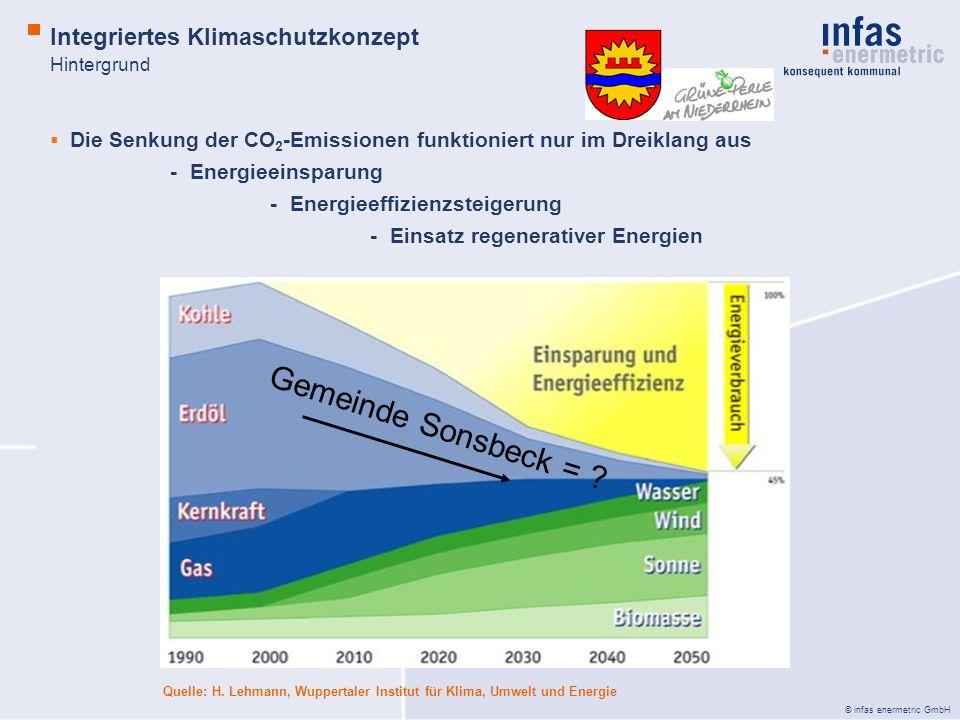 © infas enermetric GmbH Die Senkung der CO 2 -Emissionen funktioniert nur im Dreiklang aus - Energieeinsparung -Energieeffizienzsteigerung -Einsatz regenerativer Energien Integriertes Klimaschutzkonzept Hintergrund Quelle: H.