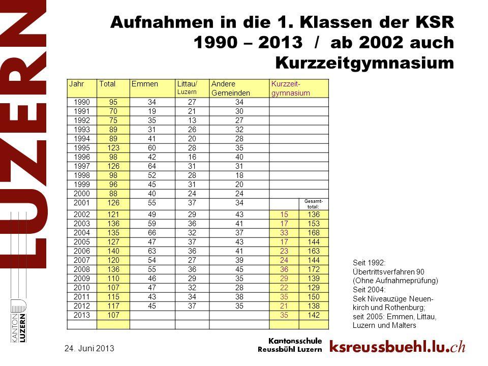 Aufnahmen in die 1. Klassen der KSR 1990 – 2013 / ab 2002 auch Kurzzeitgymnasium 24. Juni 2013 JahrTotalEmmenLittau/ Luzern Andere Gemeinden Kurzzeit-