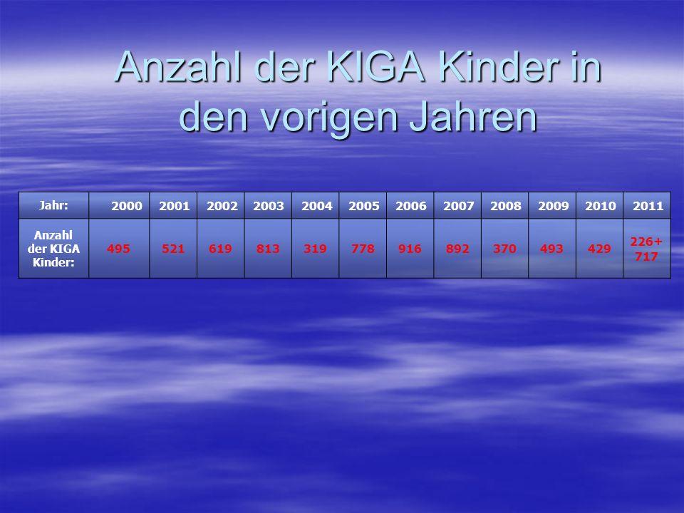 Anzahl der KIGA Kinder in den vorigen Jahren Jahr: 200020012002200320042005200620072008200920102011 Anzahl der KIGA Kinder: 495521619813319778916892370493429 226+ 717