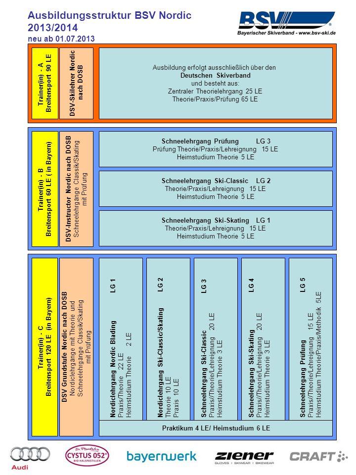 Ausbildungsstruktur BSV Nordic Walking 2013/2014 Lehrgang 2 wahlweise eines der drei Module - NW Gesundheit, Ernährung und Bewegung - NW mit Kindern 20 LE - NW Kräftigen und Dehnen Theorie/Praxis 10 LE Heimstudium Theorie 10 LE DSV- Grundstufe Nordic Walking nach DOSB Lehrgang 3 NW als Gesundheitssport 30 LE Theorie/Praxis/Prüfung 20 LE Heimstudium Theorie 10 LE Lehrgang 1 Modul Nordic Walking 40 LE Hospitation 10 LE Theorie/Praxis/Prüfung 20 LE Heimstudium Theorie 10 LE Trainer(in) - C Breitensport 120 LE Lehrgang 4 Ausbildungs- und Prüfungslehrgang 30 LE Praxis/Lehrprobe 20 LE Theorie 10 LE Anmeldung F-Lizenz über BSV Geschäftsstelle vor Ausbildungsbeginn Zulassungsvoraussetzungen zur Ausbildung Trainer - C Breitensport Nordic Walking: Bei Beginn der Ausbildung Vollendung des 16.