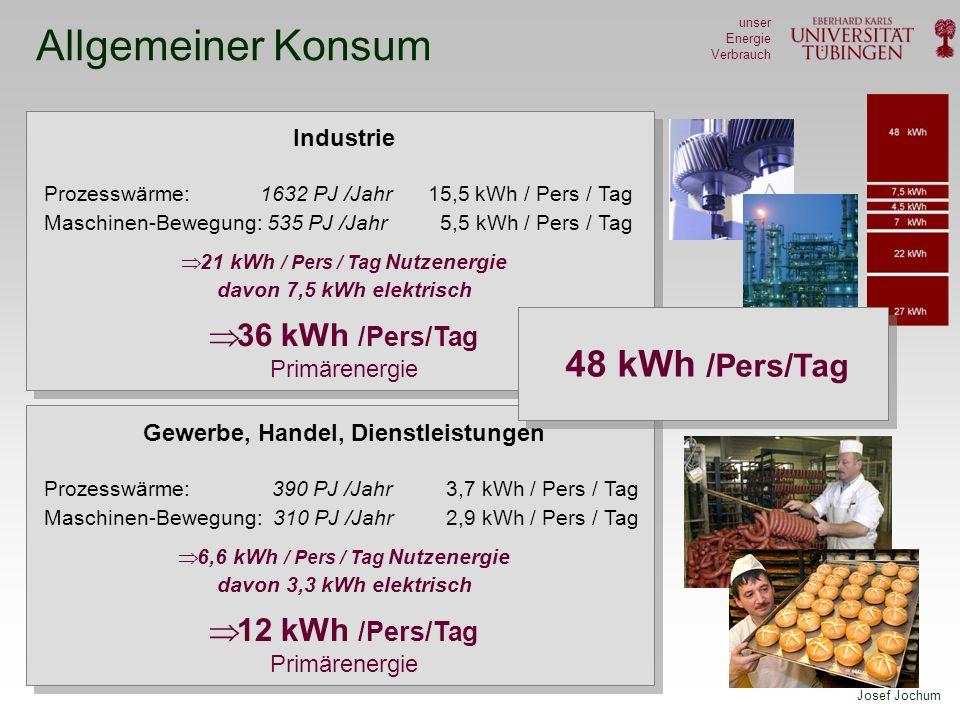 Josef Jochum unser Energie Verbrauch Allgemeiner Konsum Industrie Prozesswärme: 1632 PJ /Jahr 15,5 kWh / Pers / Tag Maschinen-Bewegung: 535 PJ /Jahr 5,5 kWh / Pers / Tag 21 kWh / Pers / Tag Nutzenergie davon 7,5 kWh elektrisch 36 kWh /Pers/Tag Primärenergie Gewerbe, Handel, Dienstleistungen Prozesswärme: 390 PJ /Jahr 3,7 kWh / Pers / Tag Maschinen-Bewegung: 310 PJ /Jahr 2,9 kWh / Pers / Tag 6,6 kWh / Pers / Tag Nutzenergie davon 3,3 kWh elektrisch 12 kWh /Pers/Tag Primärenergie 48 kWh /Pers/Tag