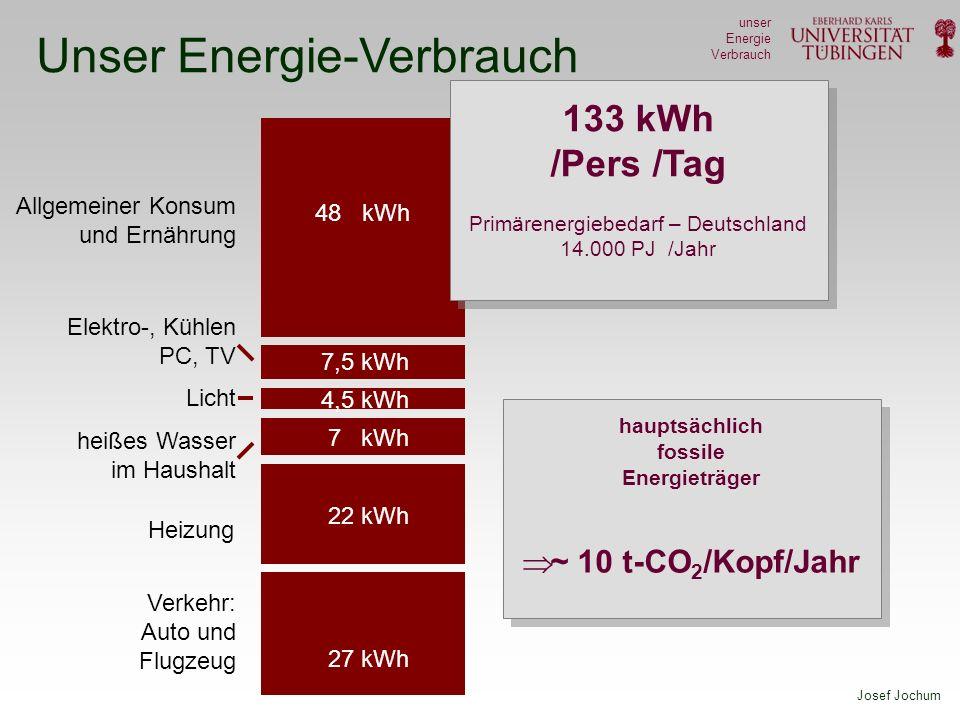 Josef Jochum unser Energie Verbrauch Unser Energie-Verbrauch Elektro-, Kühlen PC, TV 7,5 kWh Licht 4,5 kWh heißes Wasser im Haushalt 7 kWh Heizung 22 kWh Allgemeiner Konsum und Ernährung 48 kWh 133 kWh /Pers /Tag Primärenergiebedarf – Deutschland 14.000 PJ /Jahr Verkehr: Auto und Flugzeug 27 kWh hauptsächlich fossile Energieträger ~ 10 t-CO 2 /Kopf/Jahr