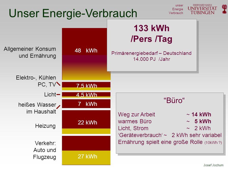 Josef Jochum unser Energie Verbrauch Unser Energie-Verbrauch Elektro-, Kühlen PC, TV Licht heißes Wasser im Haushalt 7 kWh Heizung 22 kWh Allgemeiner Konsum und Ernährung 48 kWh Verkehr: Auto und Flugzeug Büro Weg zur Arbeit ~ 14 kWh warmes Büro ~ 5 kWh Licht, Strom~ 2 kWh Geräteverbrauch~ 2 kWh sehr variabel Ernährung spielt eine große Rolle (10kWh ?) 7,5 kWh 4,5 kWh 27 kWh 133 kWh /Pers /Tag Primärenergiebedarf – Deutschland 14.000 PJ /Jahr
