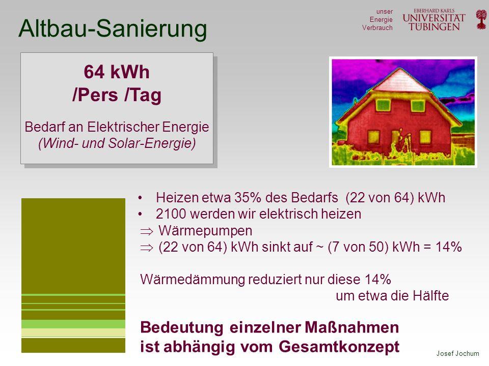 Josef Jochum unser Energie Verbrauch Altbau-Sanierung 64 kWh /Pers /Tag Bedarf an Elektrischer Energie (Wind- und Solar-Energie) Heizen etwa 35% des B