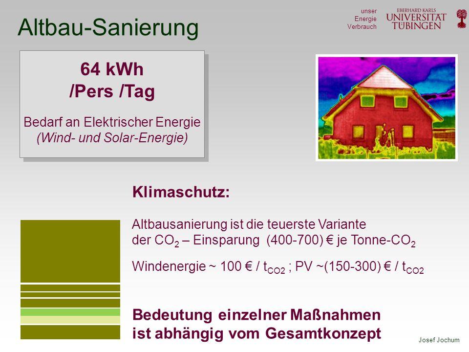 Josef Jochum unser Energie Verbrauch Altbau-Sanierung 64 kWh /Pers /Tag Bedarf an Elektrischer Energie (Wind- und Solar-Energie) Klimaschutz: Altbausanierung ist die teuerste Variante der CO 2 – Einsparung (400-700) je Tonne-CO 2 Windenergie ~ 100 / t CO2 ; PV ~(150-300) / t CO2 Bedeutung einzelner Maßnahmen ist abhängig vom Gesamtkonzept