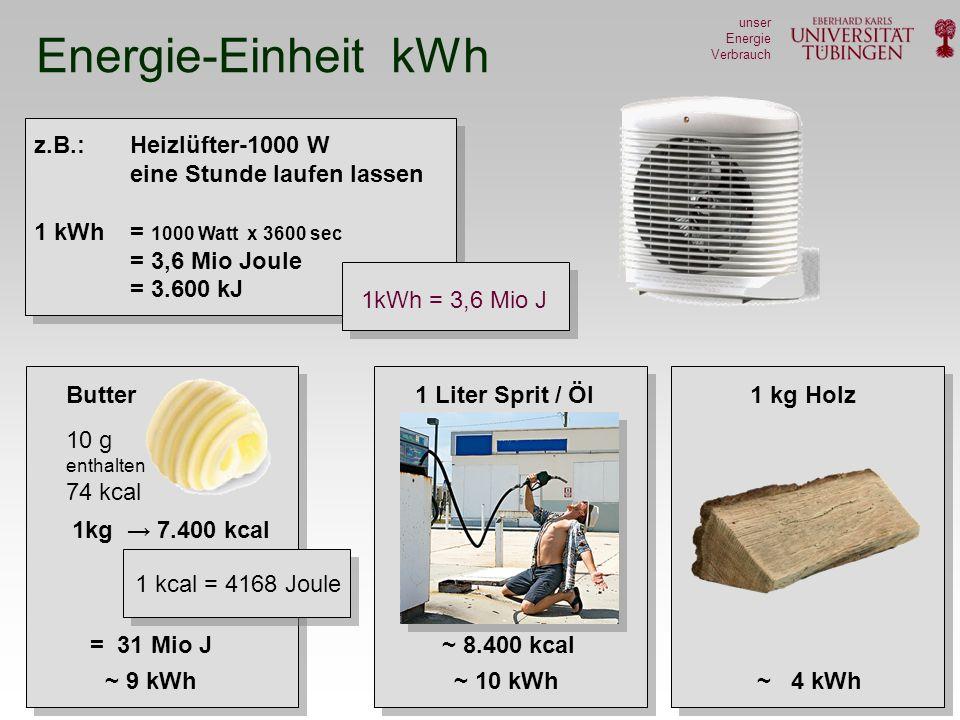 Josef Jochum unser Energie Verbrauch Energie-Einheit kWh z.B.: Heizlüfter-1000 W eine Stunde laufen lassen 1 kWh = 1000 Watt x 3600 sec = 3,6 Mio Joule = 3.600 kJ 1kWh = 3,6 Mio J ~ 4 kWh 1 kg Holz 1kg 7.400 kcal = 31 Mio J Butter ~ 9 kWh 1 kcal = 4168 Joule 10 g enthalten 74 kcal 1 Liter Sprit / Öl ~ 10 kWh ~ 8.400 kcal