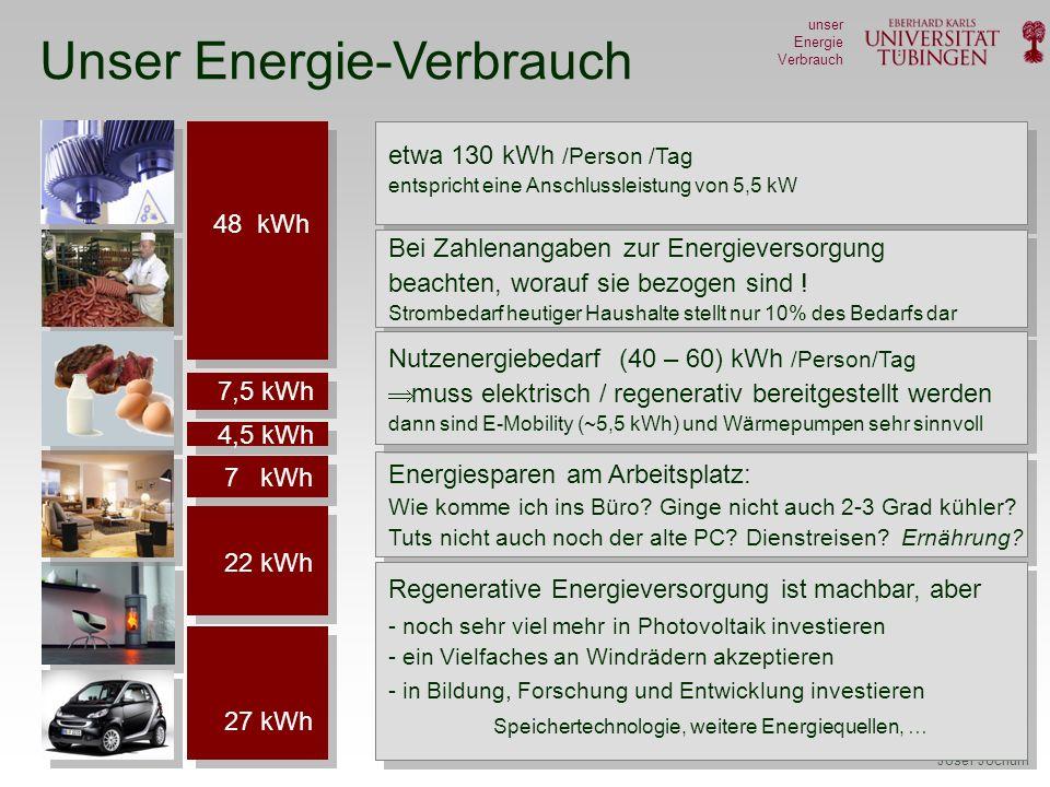 Josef Jochum unser Energie Verbrauch Unser Energie-Verbrauch 7,5 kWh 4,5 kWh 7 kWh 22 kWh 48 kWh 27 kWh etwa 130 kWh / Person /Tag entspricht eine Anschlussleistung von 5,5 kW etwa 130 kWh /Person /Tag entspricht eine Anschlussleistung von 5,5 kW Bei Zahlenangaben zur Energieversorgung beachten, worauf sie bezogen sind .