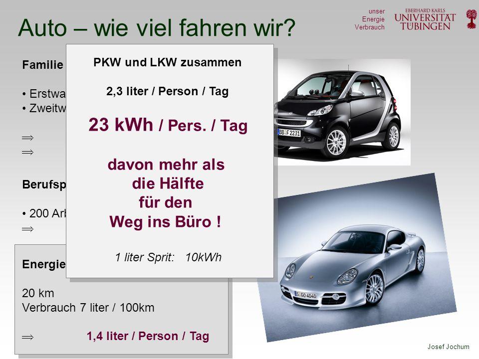 Josef Jochum unser Energie Verbrauch Auto – wie viel fahren wir? Familie ( 4 Personen) Erstwagen20.000 km / Jahr Zweitwagen10.000 km / Jahr ~ 7.000 km