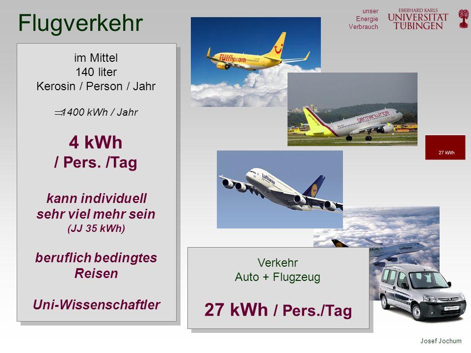 Josef Jochum unser Energie Verbrauch Nutzenergie Allgemeiner Konsum und Ernährung Elektro, Kühlen PC, TV Licht heißes Wasser im Haushalt Heizung Verkehr: Auto und Flugzeug 48 kWh 64kWh Nutzenergie 4,5 kWh 7,5 kWh 7 kWh 22 kWh 27 kWh 133 kWh /Pers /Tag Primärenergiebedarf – Deutschland 14.000 PJ /Jahr 64 kWh /Pers /Tag Bedarf an Nutzenergie was wir rein elektrisch bräuchten zu diesem Bedarf kann Bio und Wasser nur einen kleinen Beitrag leisten Wind, PV elektrisch Werden wir 2100 elektrisch heizen ?