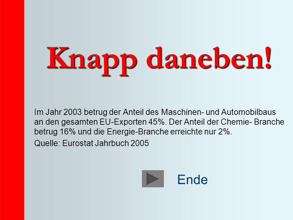 Knapp daneben! Im Jahr 2003 betrug der Anteil des Maschinen- und Automobilbaus an den gesamten EU-Exporten 45%. Der Anteil der Chemie- Branche betrug