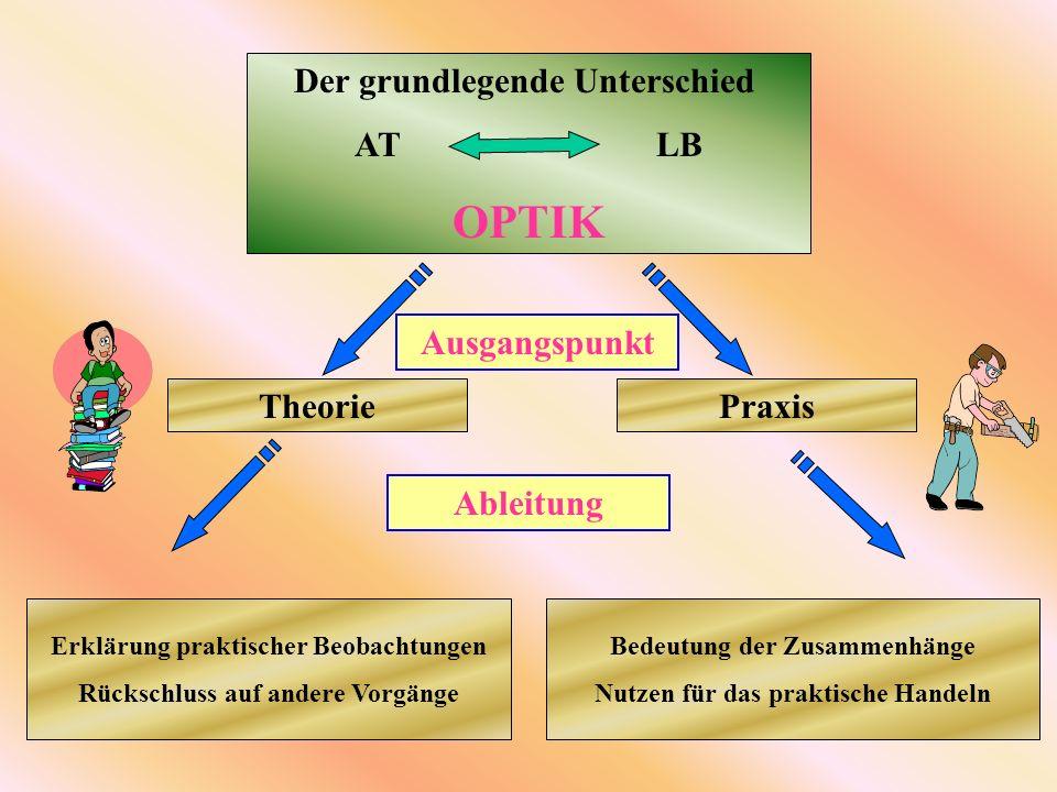 Der grundlegende Unterschied AT LB OPTIK Ausgangspunkt TheoriePraxis Ableitung Erklärung praktischer Beobachtungen Rückschluss auf andere Vorgänge Bedeutung der Zusammenhänge Nutzen für das praktische Handeln