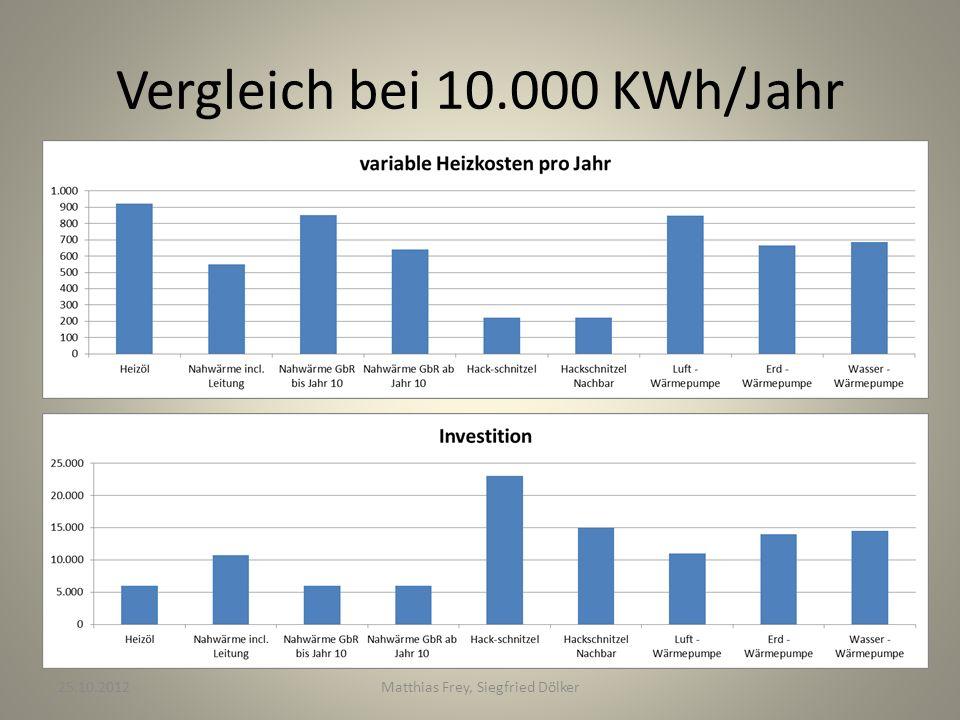 Vergleich bei 10.000 KWh/Jahr 25.10.2012Matthias Frey, Siegfried Dölker
