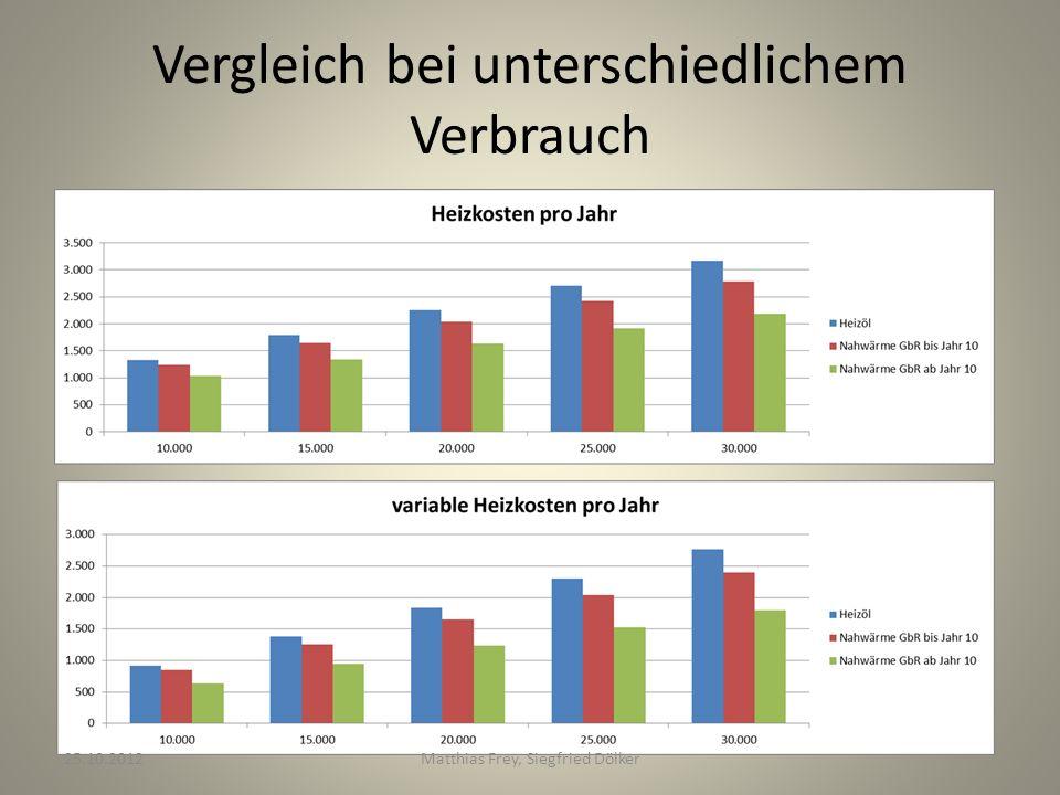 Vergleich bei unterschiedlichem Verbrauch 25.10.2012Matthias Frey, Siegfried Dölker