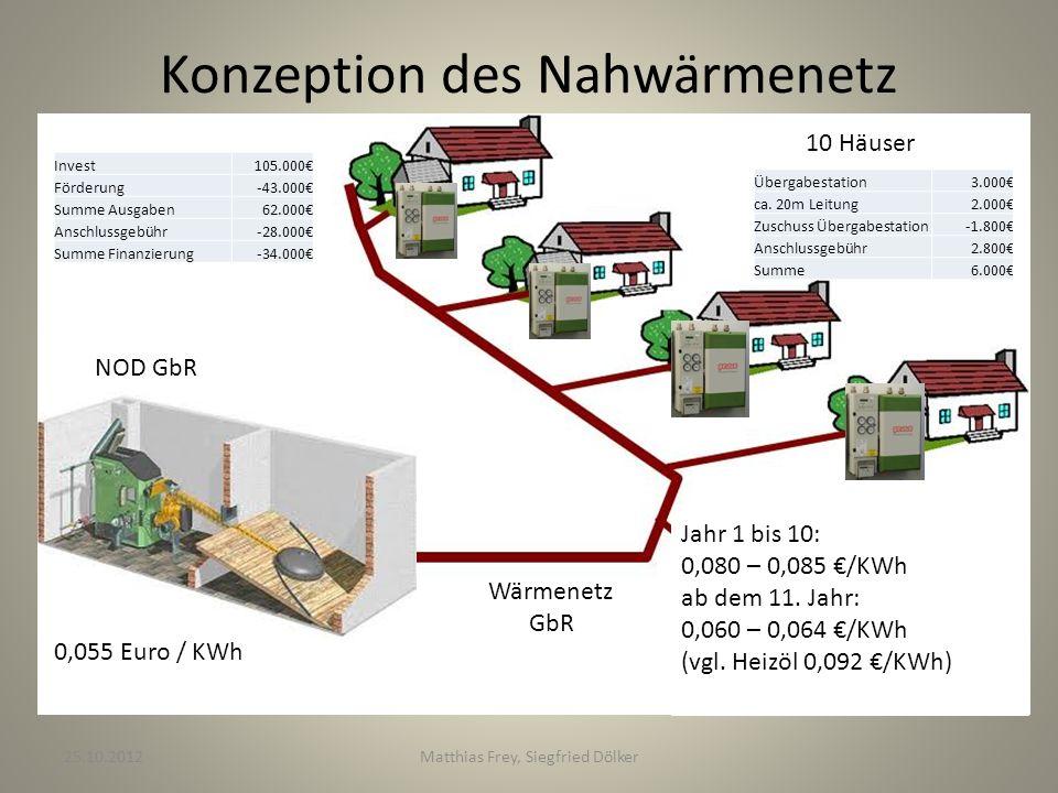 Konzeption des Nahwärmenetz NOD GbR Wärmenetz GbR 0,055 Euro / KWh 10 Häuser Übergabestation3.000 ca. 20m Leitung2.000 Zuschuss Übergabestation-1.800