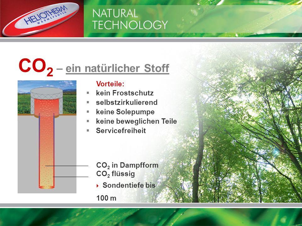CO 2 – ein natürlicher Stoff kein Frostschutz selbstzirkulierend keine Solepumpe keine beweglichen Teile Servicefreiheit CO 2 in Dampfform CO 2 flüssi